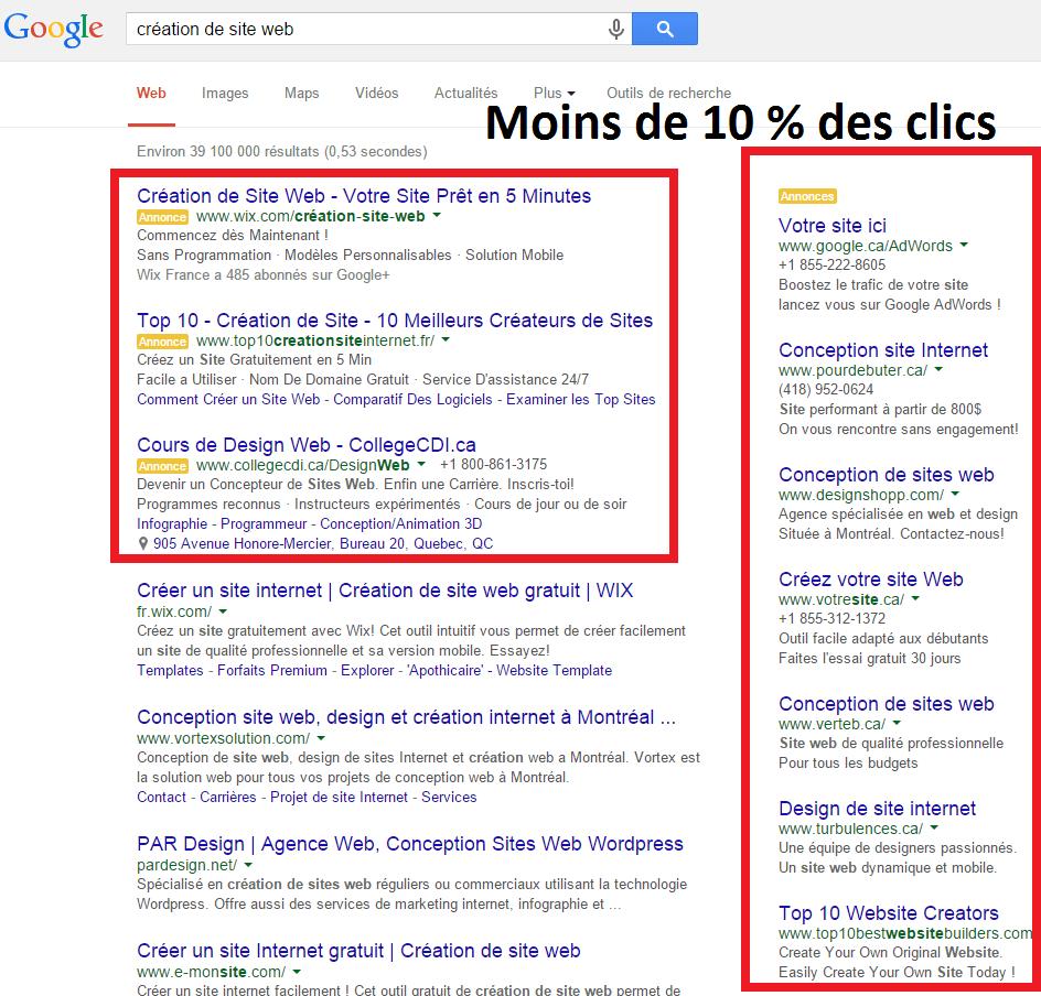 Taux de clics pour les annonces publicitaires payantes de Google Adwords